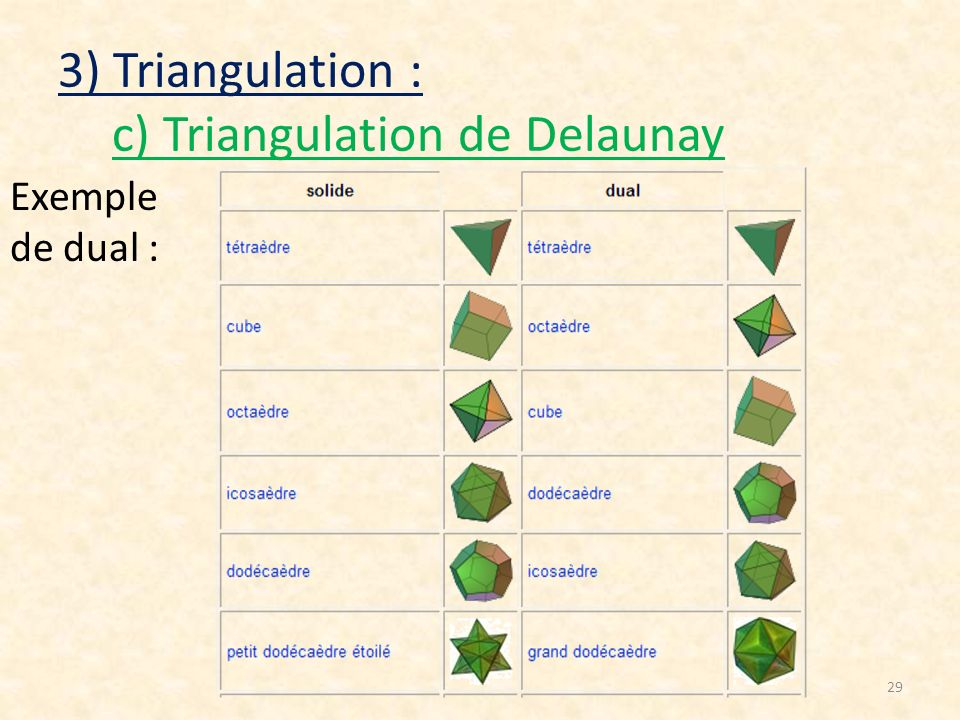 29 3) Triangulation : c) Triangulation de Delaunay Exemple de dual :