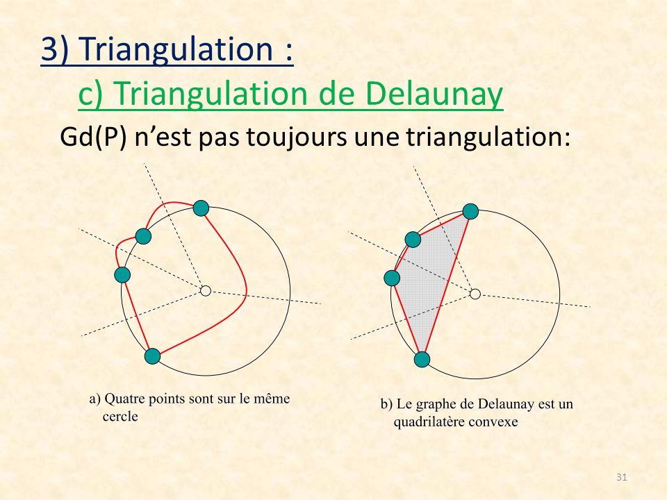 31 3) Triangulation : c) Triangulation de Delaunay Gd(P) nest pas toujours une triangulation: