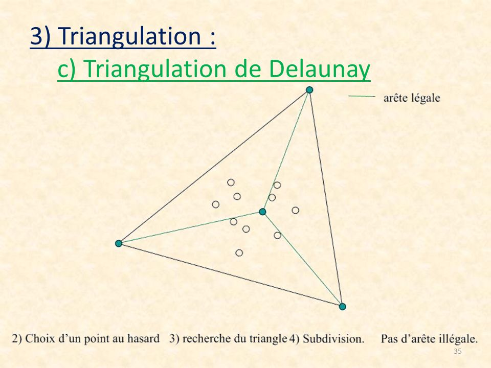 35 3) Triangulation : c) Triangulation de Delaunay