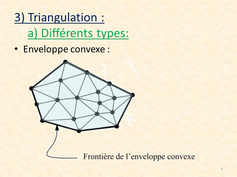 8 Enveloppe convexe :