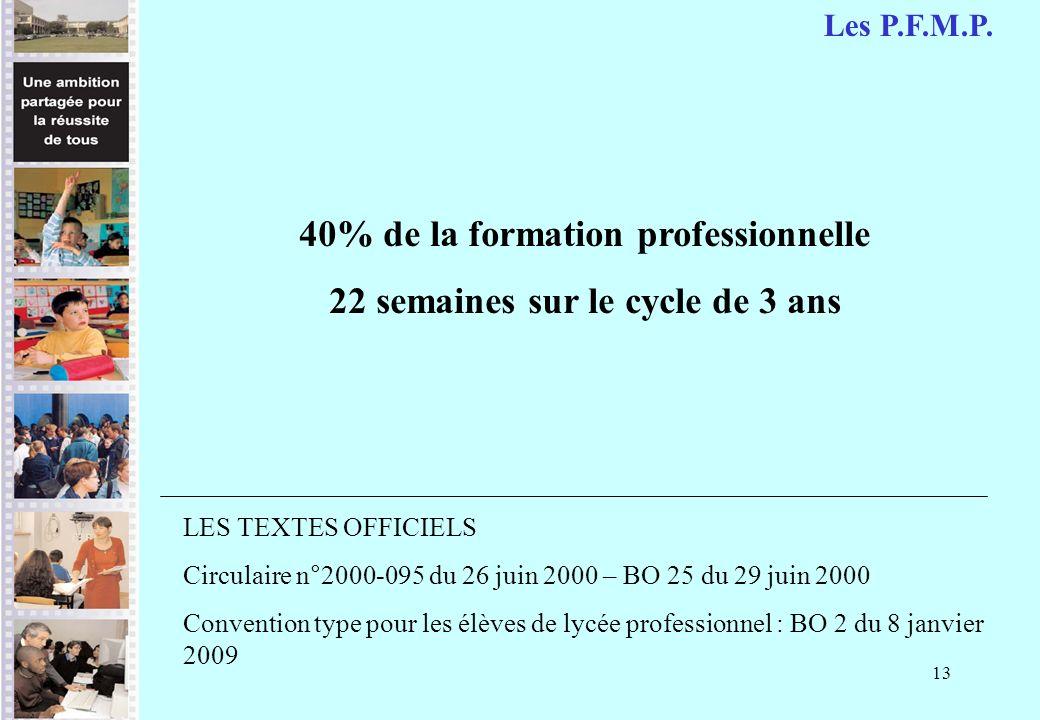 13 40% de la formation professionnelle 22 semaines sur le cycle de 3 ans LES TEXTES OFFICIELS Circulaire n°2000-095 du 26 juin 2000 – BO 25 du 29 juin