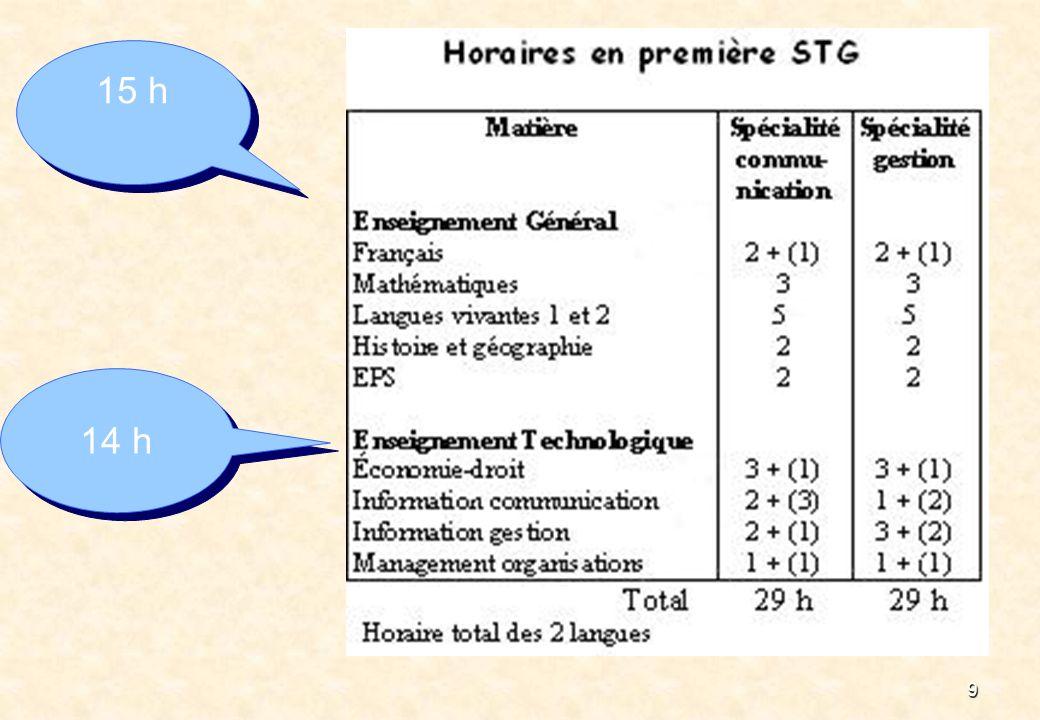 8 Les programmes des deux spécialités de première STG Les programmes des deux spécialités de première STG ¤ communication ¤ gestion Les horaires de lenseignement général sont aménagés en 1ère dadaptation (Français : 6 h.