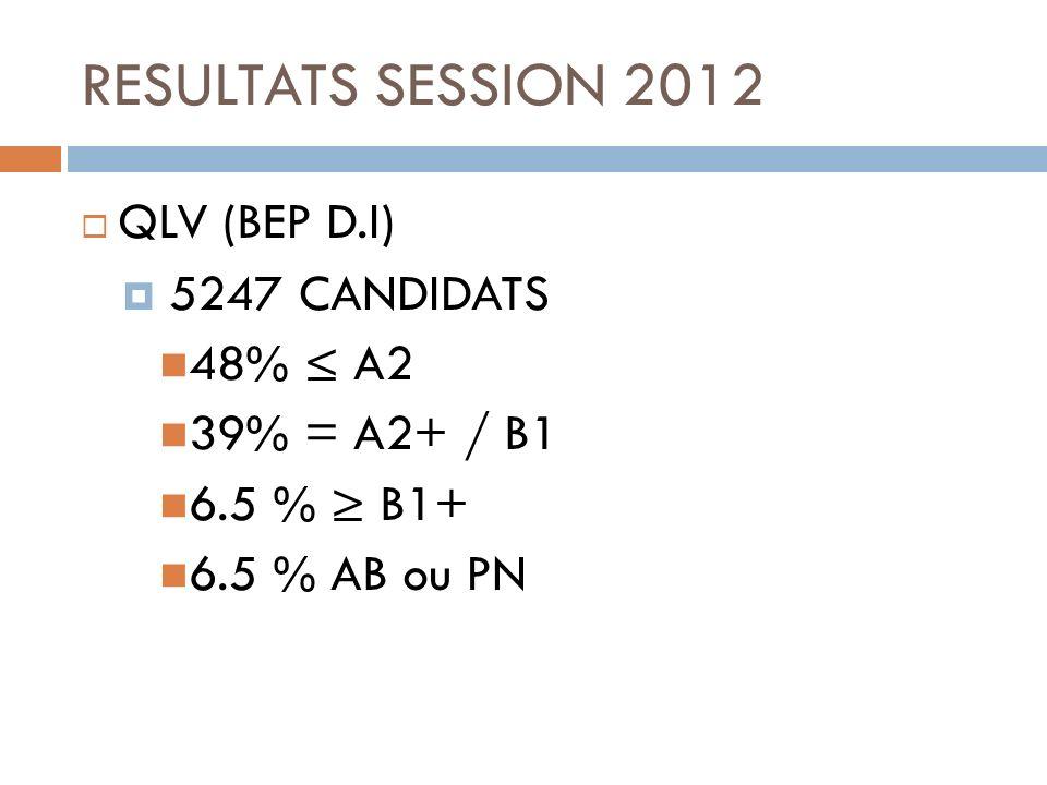 QLV (BEP D.I) 5247 CANDIDATS 48% A2 39% = A2+ / B1 6.5 % B1+ 6.5 % AB ou PN