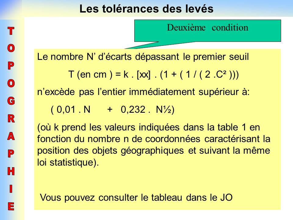 Les tolérances des levés Deuxième condition Le nombre N décarts dépassant le premier seuil T (en cm ) = k. [xx]. (1 + ( 1 / ( 2.C² ))) nexcède pas len