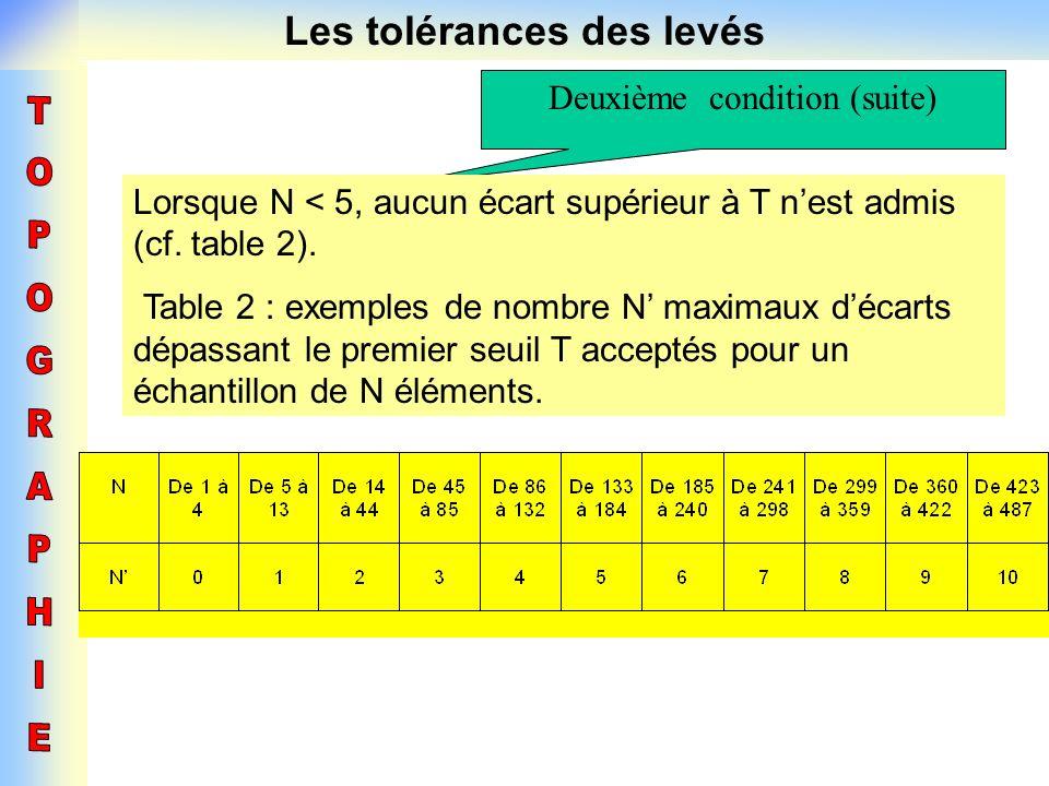Les tolérances des levés Deuxième condition (suite) Lorsque N < 5, aucun écart supérieur à T nest admis (cf. table 2). Table 2 : exemples de nombre N