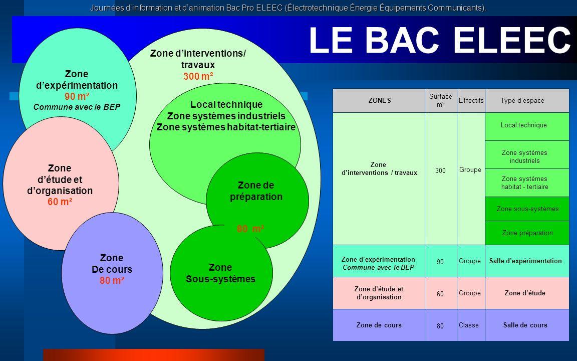 Journées dinformation et danimation Bac Pro ELEEC (Électrotechnique Énergie Équipements Communicants). LE BAC ELEEC Zone dinterventions/ travaux 300 m