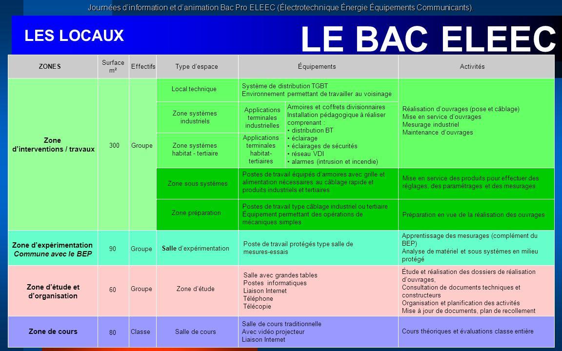 Journées dinformation et danimation Bac Pro ELEEC (Électrotechnique Énergie Équipements Communicants). Applications terminales industrielles Applicati