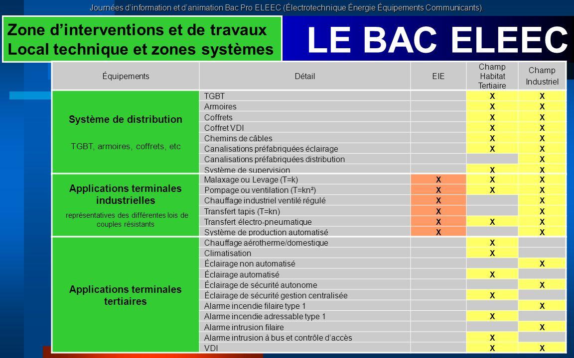 Journées dinformation et danimation Bac Pro ELEEC (Électrotechnique Énergie Équipements Communicants). LE BAC ELEEC Zone dinterventions et de travaux