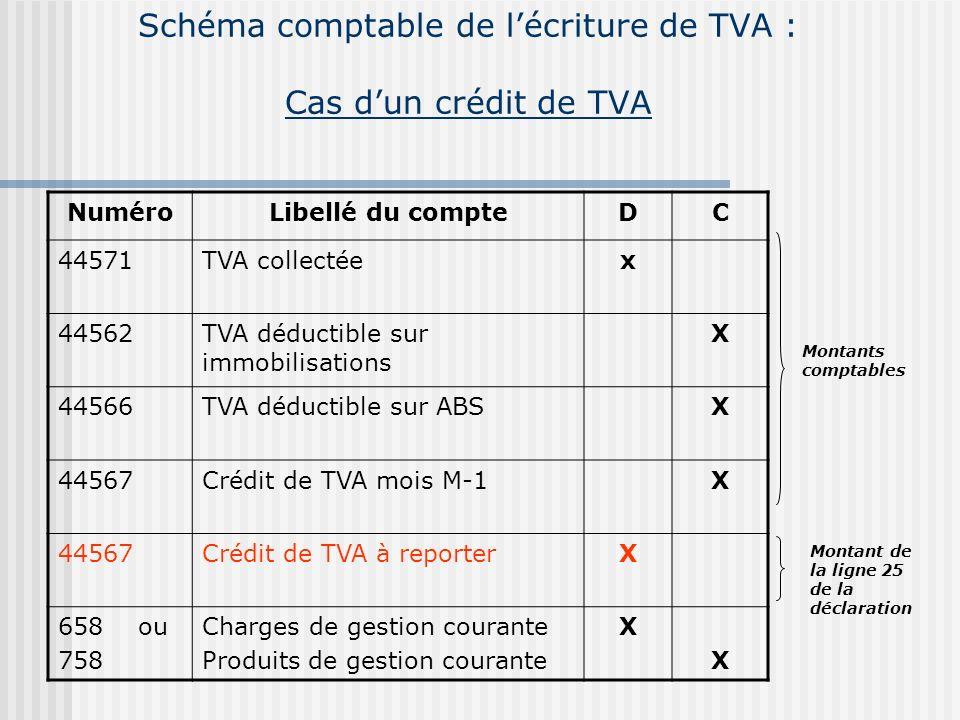 Schéma comptable de lécriture de TVA : Cas dune TVA à décaisser NuméroLibellé du compteDC 44571TVA collectéex 44562TVA déductible sur immobilisations