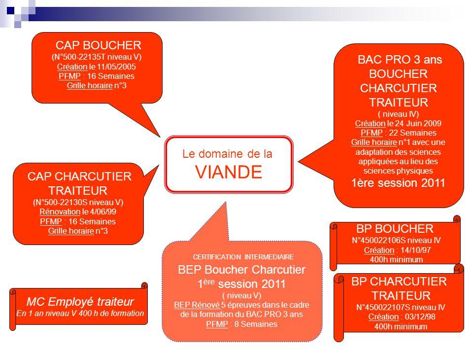 CAP BOUCHER (N°500-22135T niveau V) Création le 11/05/2005 PFMP : 16 Semaines Grille horaire n°3 CAP CHARCUTIER TRAITEUR (N°500-22130S niveau V) Rénovation le 4/06/99 PFMP : 16 Semaines Grille horaire n°3 CERTIFICATION INTERMEDIAIRE BEP Boucher Charcutier 1 ère session 2011 ( niveau V) BEP Rénové 5 épreuves dans le cadre de la formation du BAC PRO 3 ans PFMP : 8 Semaines BAC PRO 3 ans BOUCHER CHARCUTIER TRAITEUR ( niveau IV) Création le 24 Juin 2009 PFMP : 22 Semaines Grille horaire n°1 avec une adaptation des sciences appliquées au lieu des sciences physiques 1ère session 2011 MC Employé traiteur En 1 an niveau V 400 h de formation BP BOUCHER N°450022106S niveau IV Création : 14/10/97 400h minimum BP CHARCUTIER TRAITEUR N°450022107S niveau IV Création : 03/12/98 400h minimum Le domaine de la VIANDE