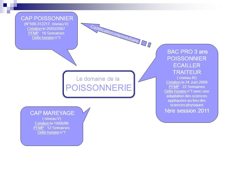 CAP POISSONNIER (N°500-31221T niveau V) Création le 20/03/2007 PFMP : 16 Semaines Grille horaire n°3 CAP MAREYAGE ( niveau V) Création le 19/08/96 PFMP : 12 Semaines Grille horaire n°1 BAC PRO 3 ans POISSONNIER ECAILLER TRAITEUR ( niveau IV) Création le 24 Juin 2009 PFMP : 22 Semaines Grille horaire n°1 avec une adaptation des sciences appliquées au lieu des sciences physiques 1ère session 2011 Le domaine de la POISSONNERIE Certification intermédiaire