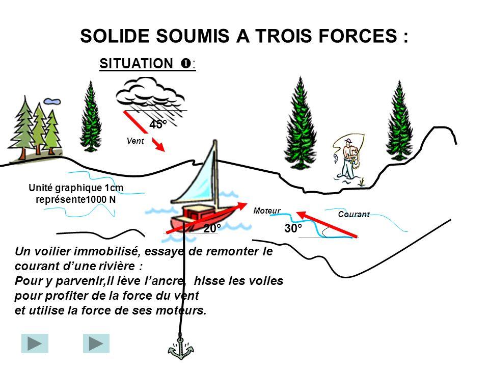 SOLIDE SOUMIS A TROIS FORCES : 45° 20°30° Vent Moteur Courant SITUATION : Unité graphique 1cm représente1000 N Un voilier immobilisé, essaye de remonter le courant dune rivière : Pour y parvenir,il lève lancre, hisse les voiles pour profiter de la force du vent et utilise la force de ses moteurs.