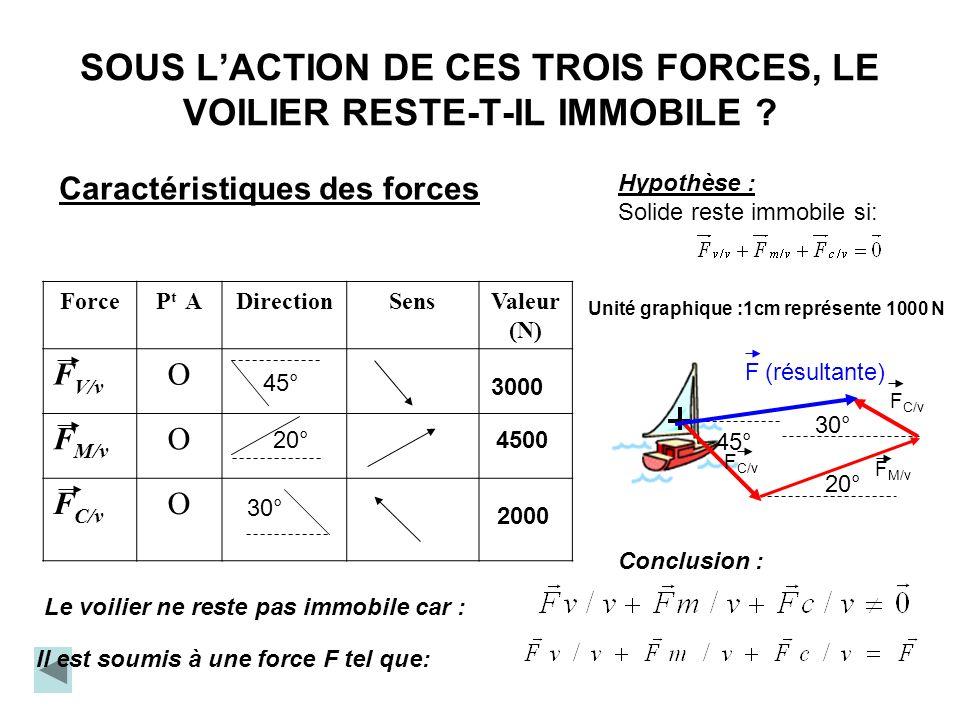 Cependant, seules 3 forces peuvent être retenues. Pourquoi et lesquelles ?? G Le poids et la force de leau sur le voilier sont des forces opposées: el