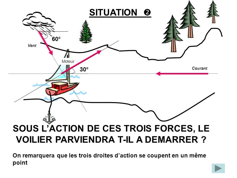 SITUATION Vent 30° Courant 60° Moteur SOUS LACTION DE CES TROIS FORCES, LE VOILIER PARVIENDRA T-IL A DEMARRER .