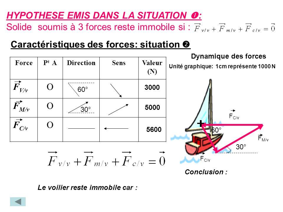 Caractéristiques des forces: situation ForceP t ADirectionSensValeur (N) F V/v O F M/v O F C/v O 60° 5000 30° 5600 3000 60° 30° Conclusion : Le voilier reste immobile car : Unité graphique: 1cm représente 1000 N F C/v F M/v F C/v HYPOTHESE EMIS DANS LA SITUATION : Solide soumis à 3 forces reste immobile si : Dynamique des forces
