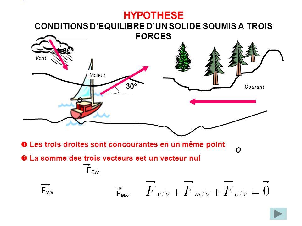 HYPOTHESE CONDITIONS DEQUILIBRE DUN SOLIDE SOUMIS A TROIS FORCES Vent Courant Moteur Les trois droites sont concourantes en un même point La somme des trois vecteurs est un vecteur nul O 60° 30° O F V/v F M/v F C/v