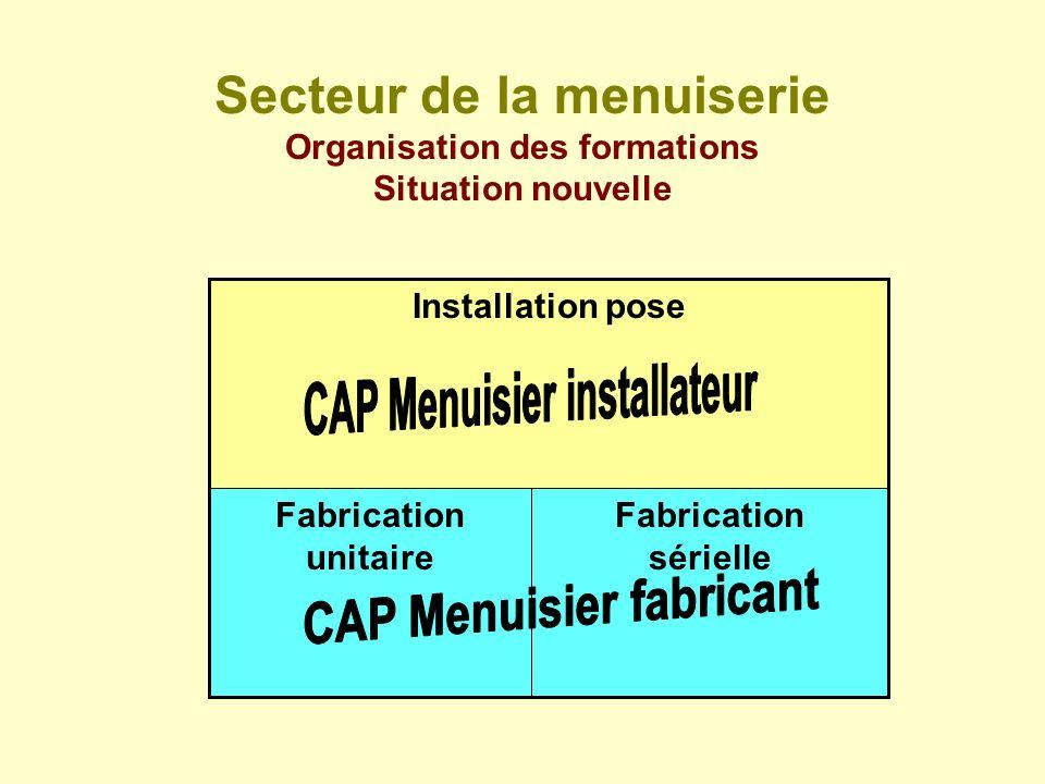Secteur de la menuiserie Organisation des formations Situation nouvelle Fabrication sérielle Fabrication unitaire Installation pose