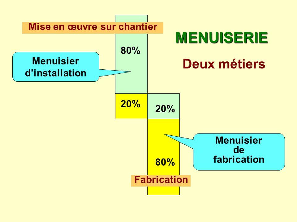 80% 20% Menuisier dinstallation MENUISERIE Deux métiers 20% 80% Fabrication Mise en œuvre sur chantier Menuisier de fabrication