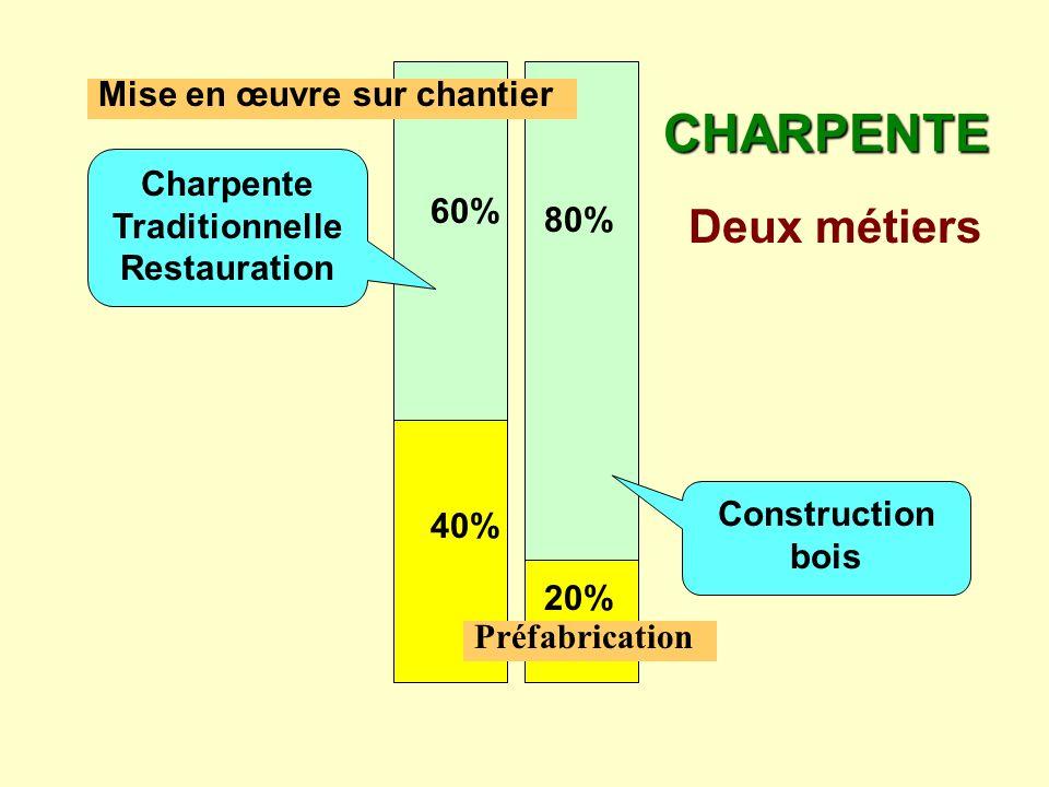 60% 40% 80% 20% Construction bois Charpente Traditionnelle Restauration CHARPENTE Deux métiers Préfabrication Mise en œuvre sur chantier