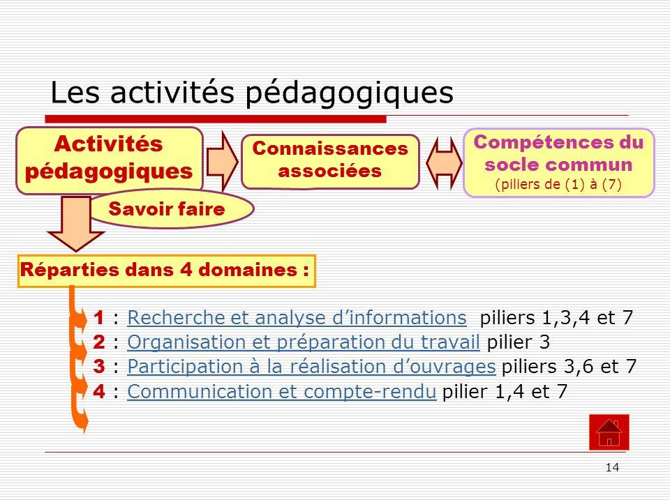 14 Les activités pédagogiques 1 : Recherche et analyse dinformations piliers 1,3,4 et 7 2 : Organisation et préparation du travail pilier 3 3 : Partic