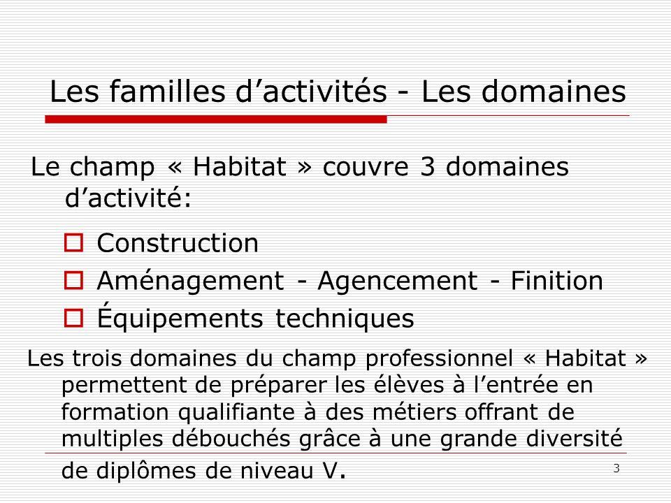 3 Les familles dactivités - Les domaines Construction Aménagement - Agencement - Finition Équipements techniques Le champ « Habitat » couvre 3 domaine