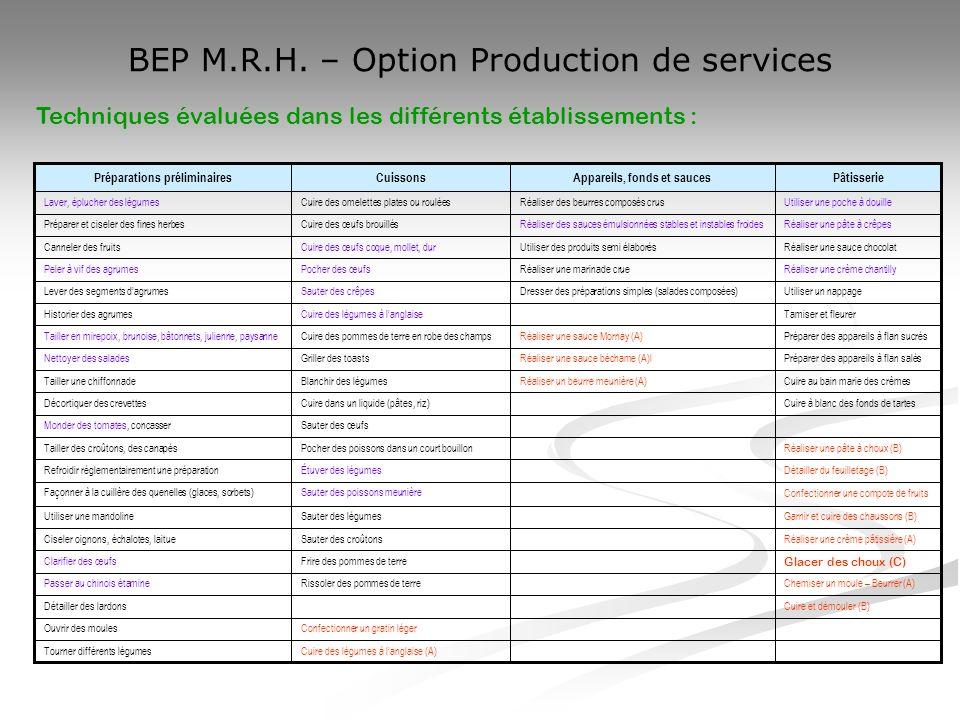 BEP M.R.H. – Option Production de services Cuire des légumes à langlaise (A) Tourner différents légumes Confectionner un gratin léger Ouvrir des moule