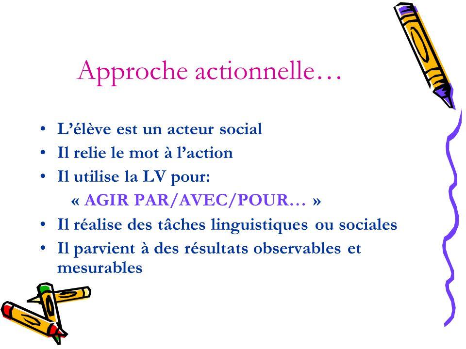 Approche actionnelle… Lélève est un acteur social Il relie le mot à laction Il utilise la LV pour: « AGIR PAR/AVEC/POUR… » Il réalise des tâches lingu