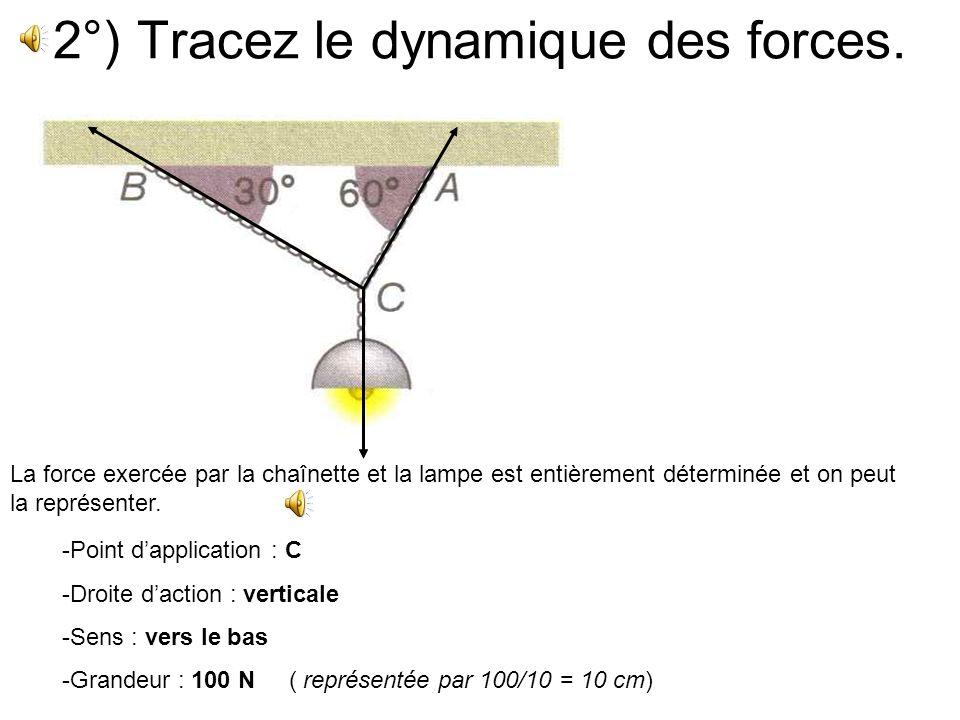 1°) Faire linventaire des forces qui sexercent en C. Il y a trois forces: Celle exercée en C par la chaînette AC. Celle exercée en C par la chaînette