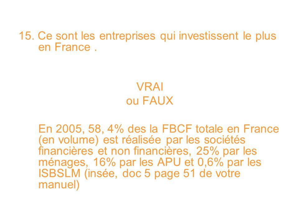 15. Ce sont les entreprises qui investissent le plus en France. VRAI ou FAUX En 2005, 58, 4% des la FBCF totale en France (en volume) est réalisée par