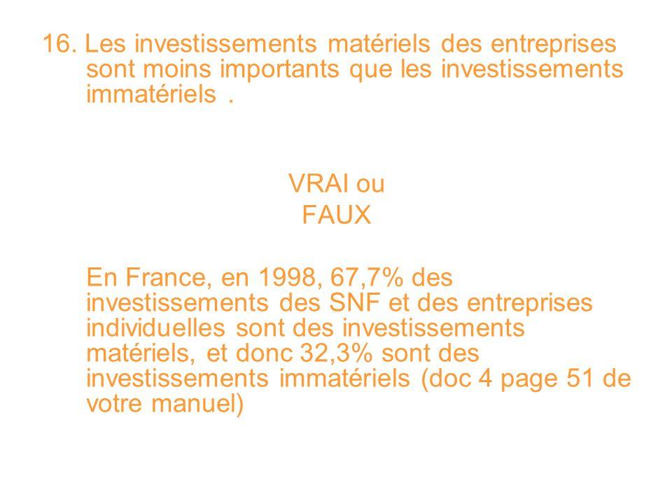 16. Les investissements matériels des entreprises sont moins importants que les investissements immatériels. VRAI ou FAUX En France, en 1998, 67,7% de