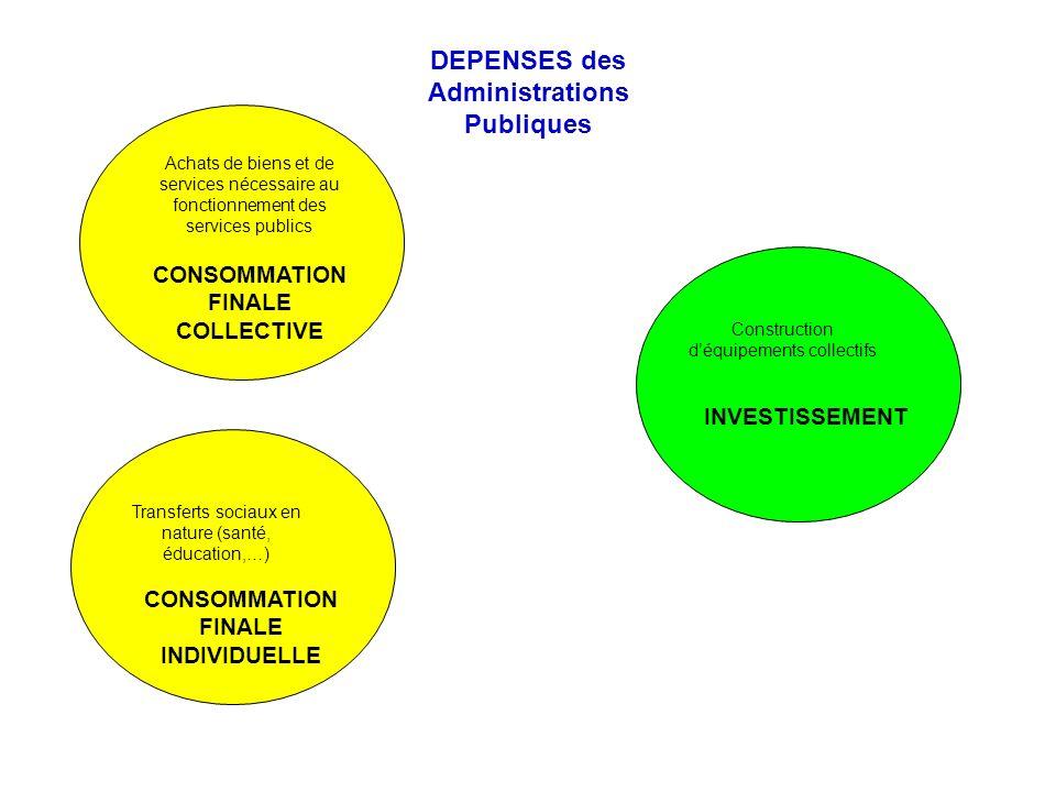 DEPENSES des Administrations Publiques Achats de biens et de services nécessaire au fonctionnement des services publics CONSOMMATION FINALE COLLECTIVE