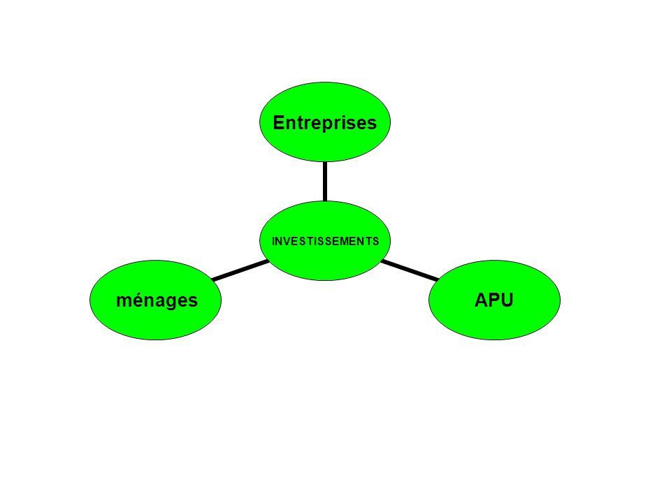 INVESTISSEMENTS Entreprises APU ménages