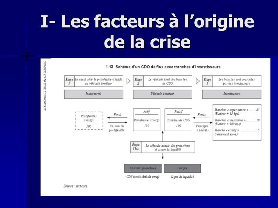 I- Les facteurs à lorigine de la crise