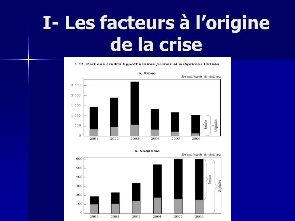 II- Le déroulement de la crise 1) A lorigine: la montée des taux dintérêt et le krach immobilier