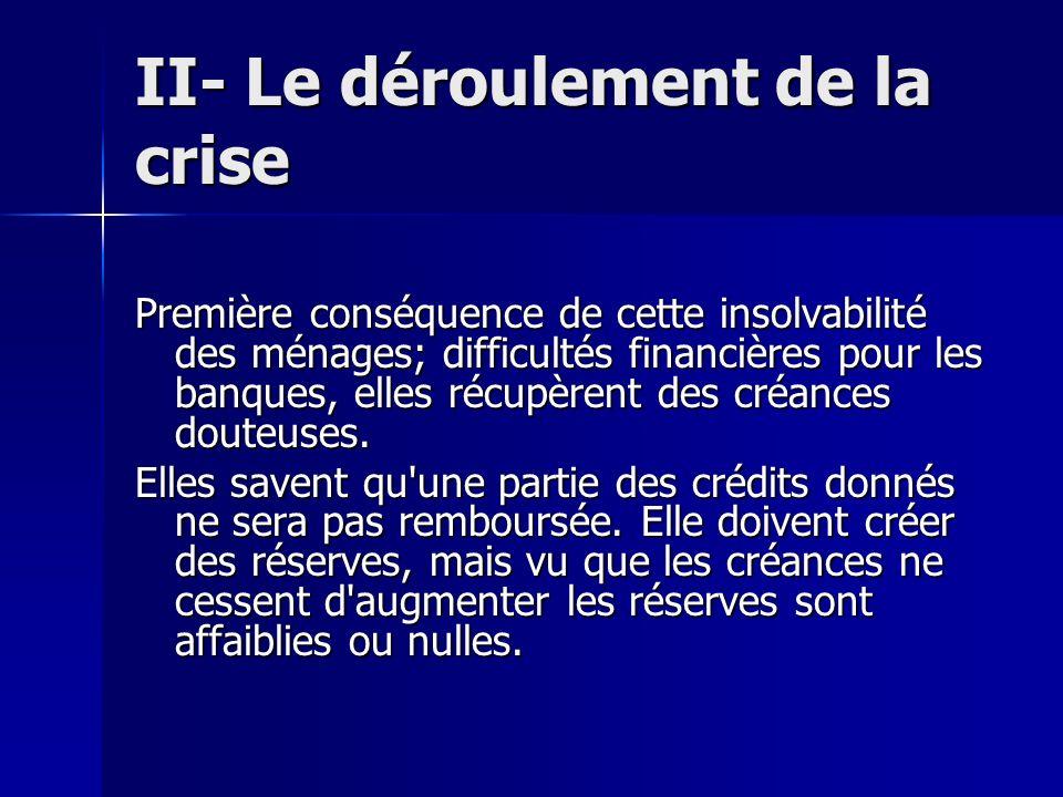 II- Le déroulement de la crise Première conséquence de cette insolvabilité des ménages; difficultés financières pour les banques, elles récupèrent des