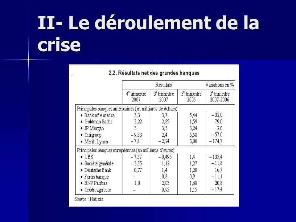 3) La crise de liquidité