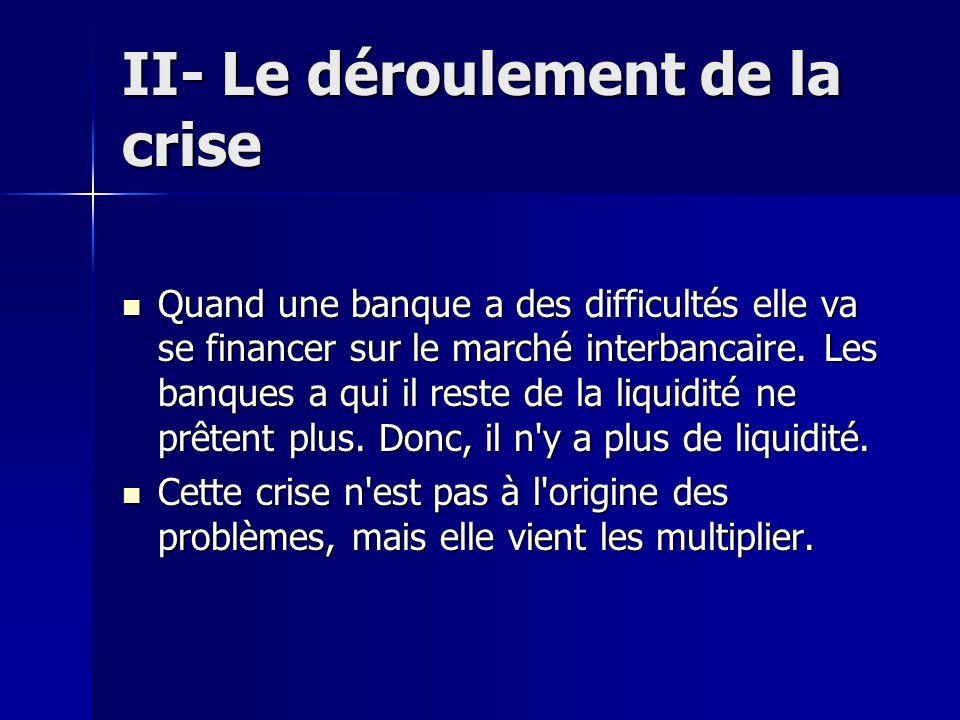 II- Le déroulement de la crise Quand une banque a des difficultés elle va se financer sur le marché interbancaire. Les banques a qui il reste de la li