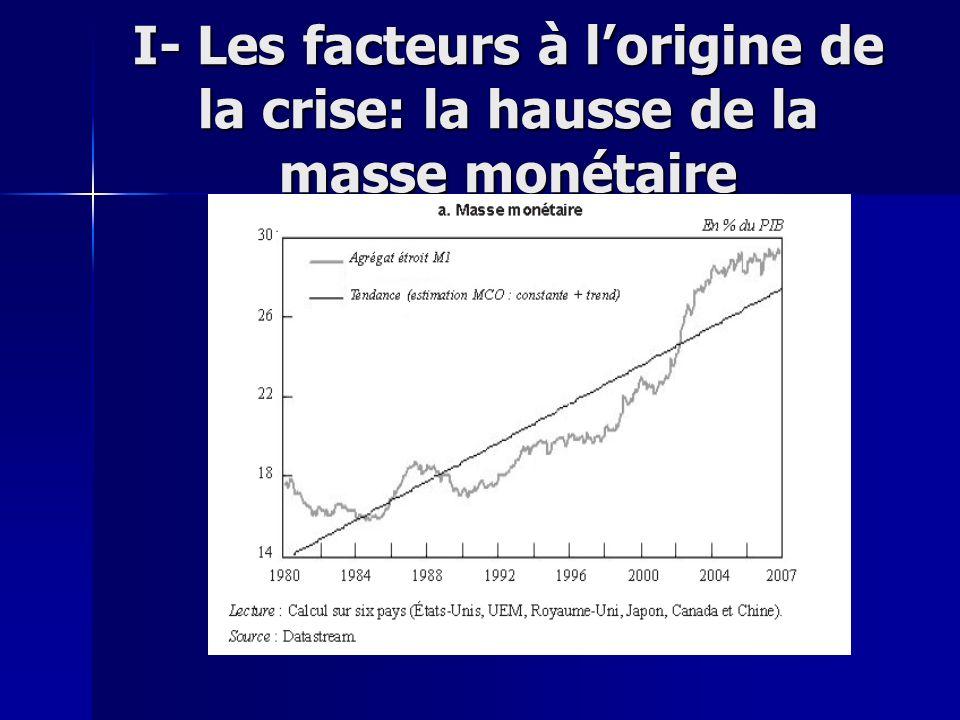 I- Les facteurs à lorigine de la crise: la baisse de linflation