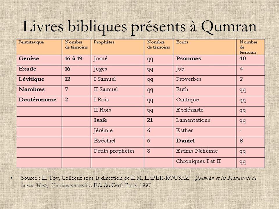 Livres bibliques présents à Qumran Source : E. Tov, Collectif sous la direction de E.M. LAPER-ROUSAZ : Qoumrân et les Manuscrits de la mer Morte, Un c