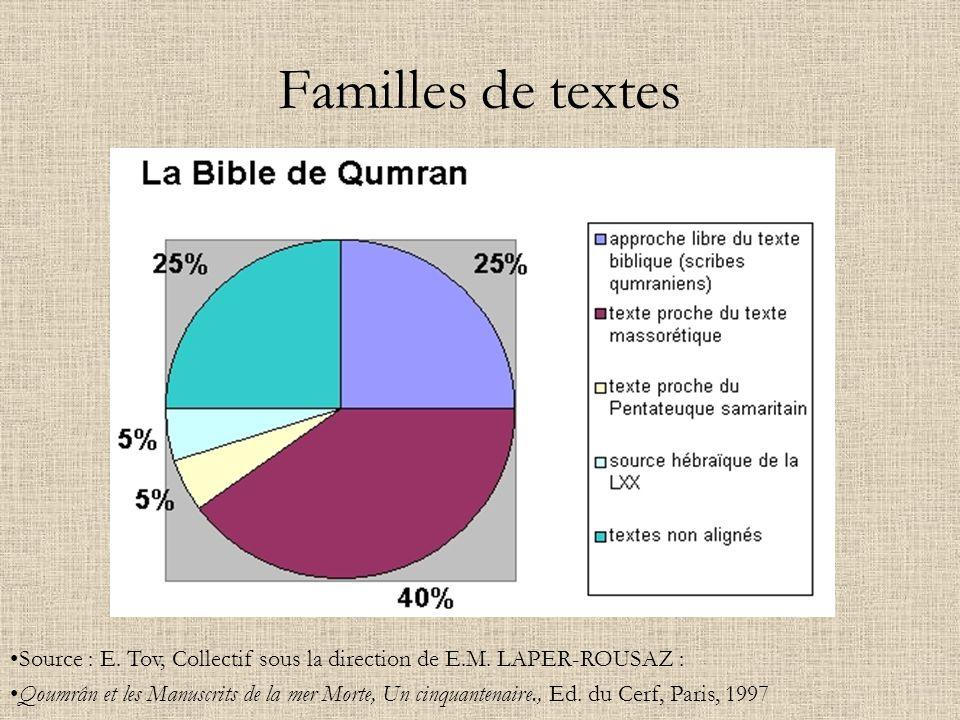 Familles de textes Source : E. Tov, Collectif sous la direction de E.M. LAPER-ROUSAZ : Qoumrân et les Manuscrits de la mer Morte, Un cinquantenaire.,