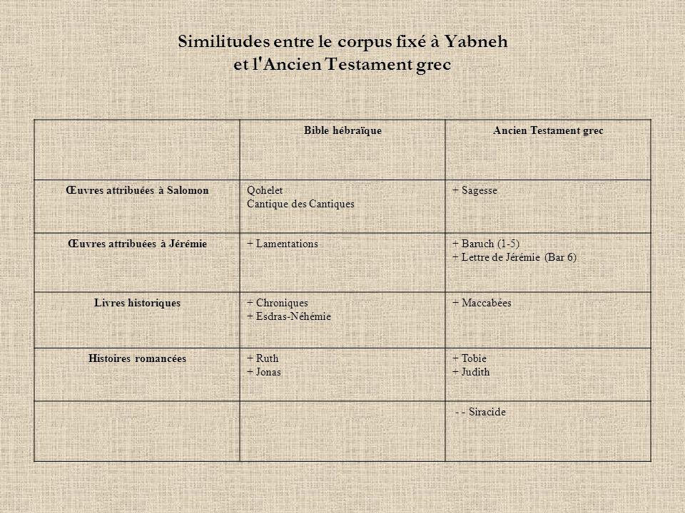 Similitudes entre le corpus fixé à Yabneh et l'Ancien Testament grec Bible hébraïqueAncien Testament grec Œuvres attribuées à SalomonQohelet Cantique