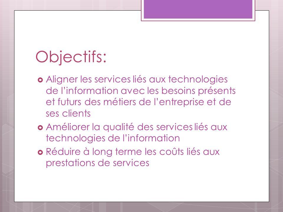 Objectifs: Aligner les services liés aux technologies de linformation avec les besoins présents et futurs des métiers de lentreprise et de ses clients Améliorer la qualité des services liés aux technologies de linformation Réduire à long terme les coûts liés aux prestations de services