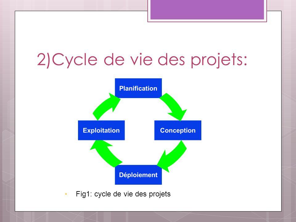 2)Cycle de vie des projets: Fig1: cycle de vie des projets