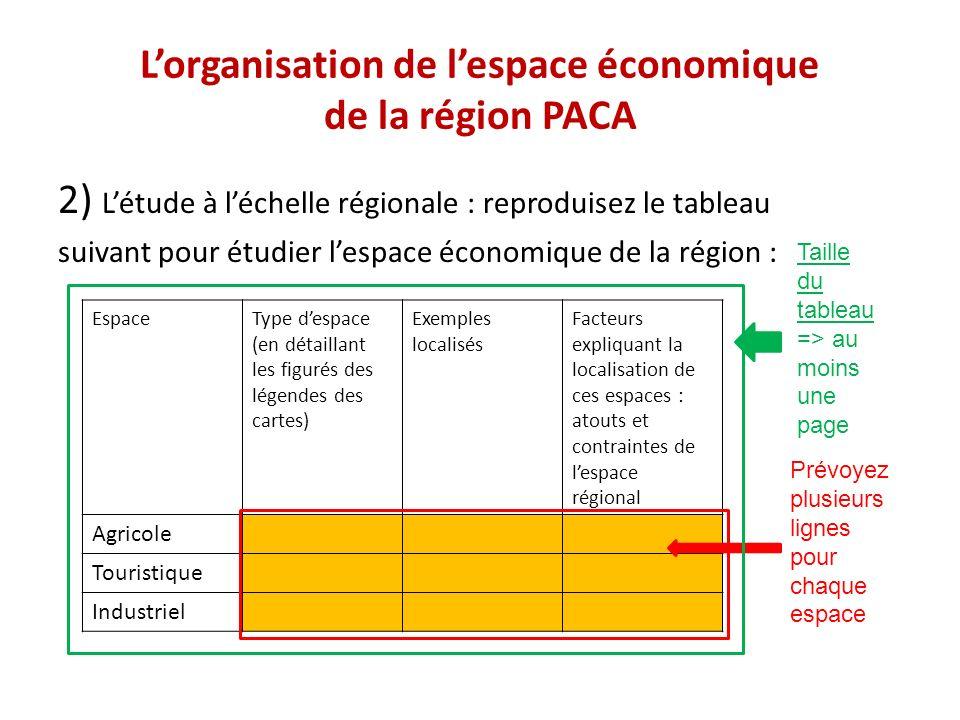 Lorganisation de lespace économique de la région PACA 2) Létude à léchelle régionale : reproduisez le tableau suivant pour étudier lespace économique