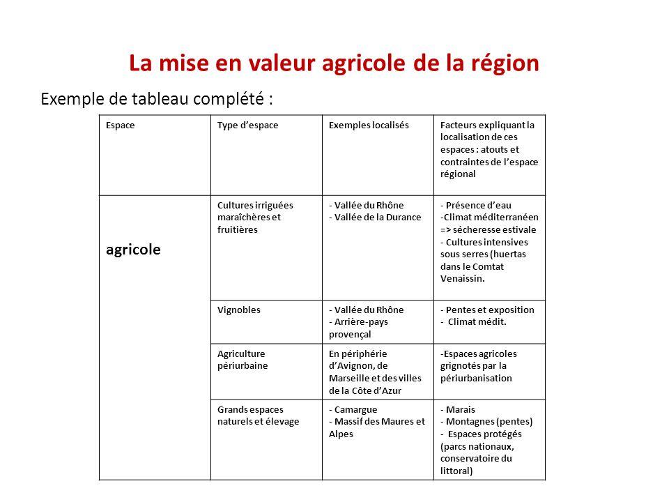 Exemple de tableau complété : La mise en valeur agricole de la région EspaceType despaceExemples localisésFacteurs expliquant la localisation de ces e