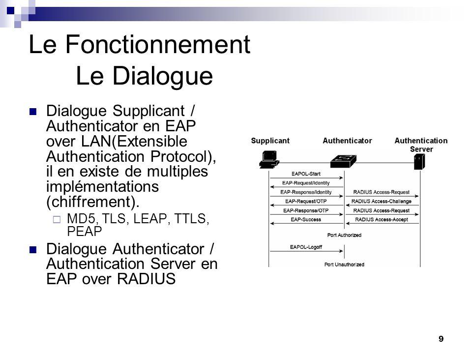 9 Le Fonctionnement Le Dialogue Dialogue Supplicant / Authenticator en EAP over LAN(Extensible Authentication Protocol), il en existe de multiples imp