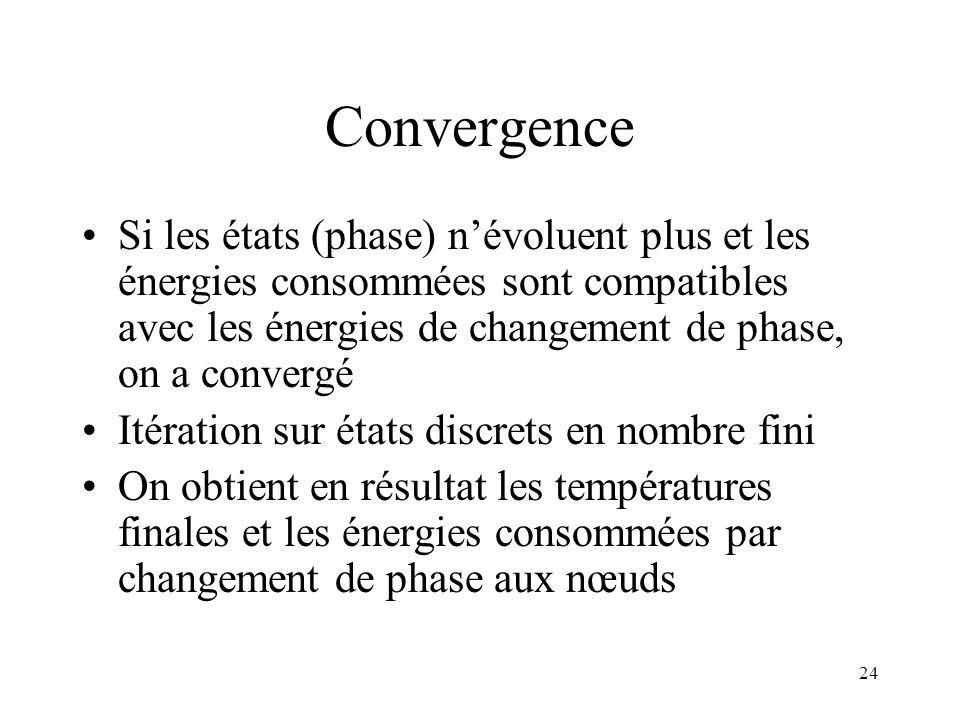 24 Convergence Si les états (phase) névoluent plus et les énergies consommées sont compatibles avec les énergies de changement de phase, on a convergé