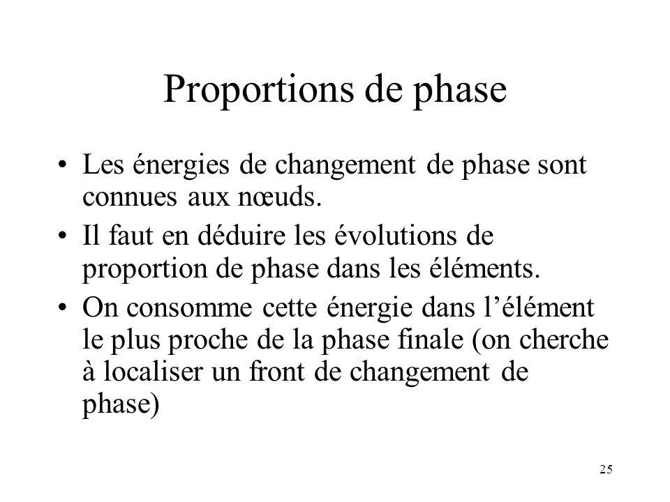25 Proportions de phase Les énergies de changement de phase sont connues aux nœuds. Il faut en déduire les évolutions de proportion de phase dans les