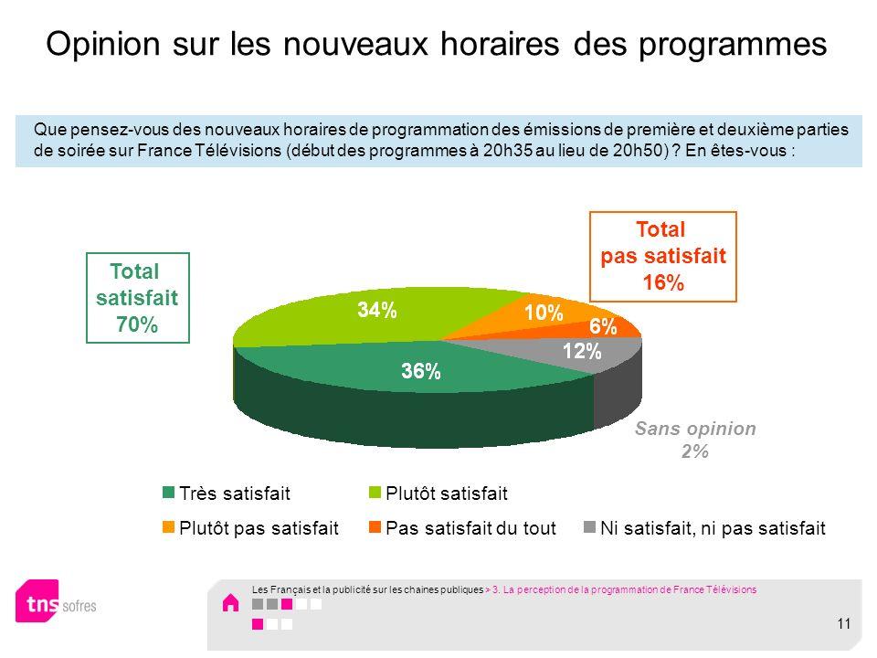Opinion sur les nouveaux horaires des programmes Que pensez-vous des nouveaux horaires de programmation des émissions de première et deuxième parties de soirée sur France Télévisions (début des programmes à 20h35 au lieu de 20h50) .