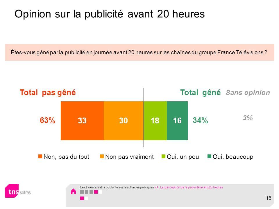 Opinion sur la publicité avant 20 heures Êtes-vous gêné par la publicité en journée avant 20 heures sur les chaînes du groupe France Télévisions .